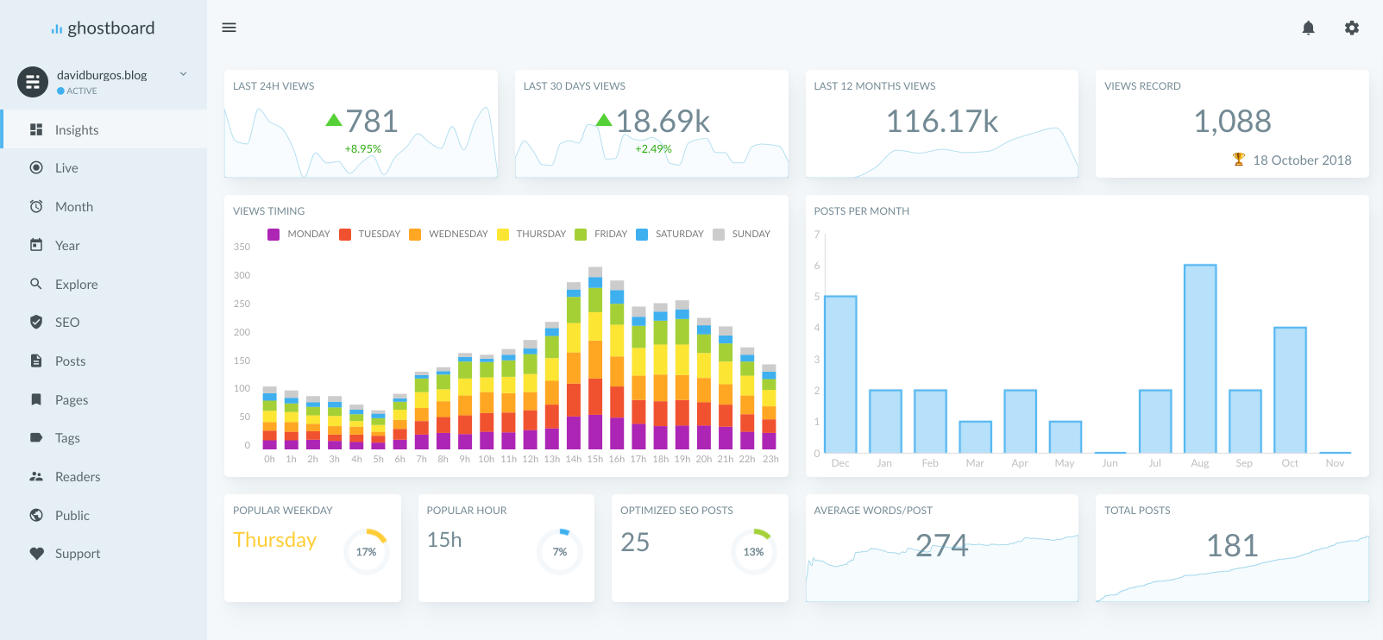 Ghostboard dashboard screenshot